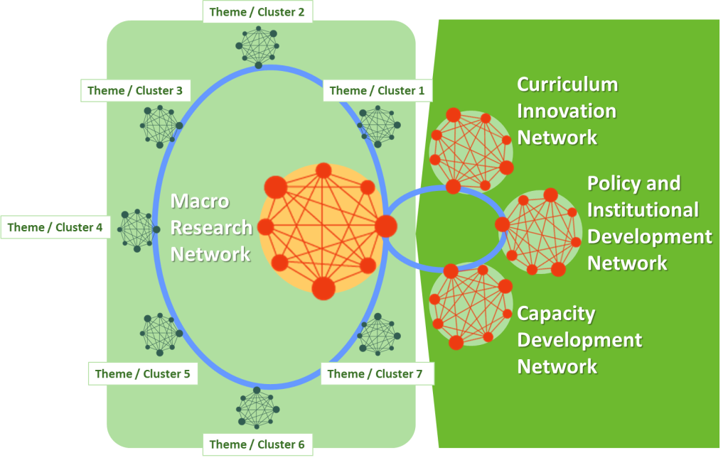 Summary of proposed SARUA Climate Change Counts mapping study networks